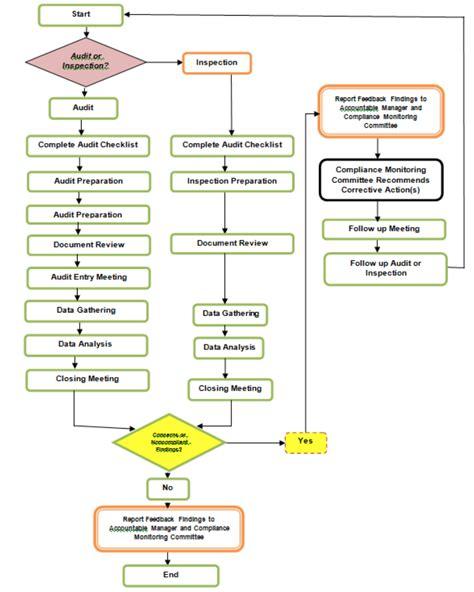 audits  inspections ac aviation documentation