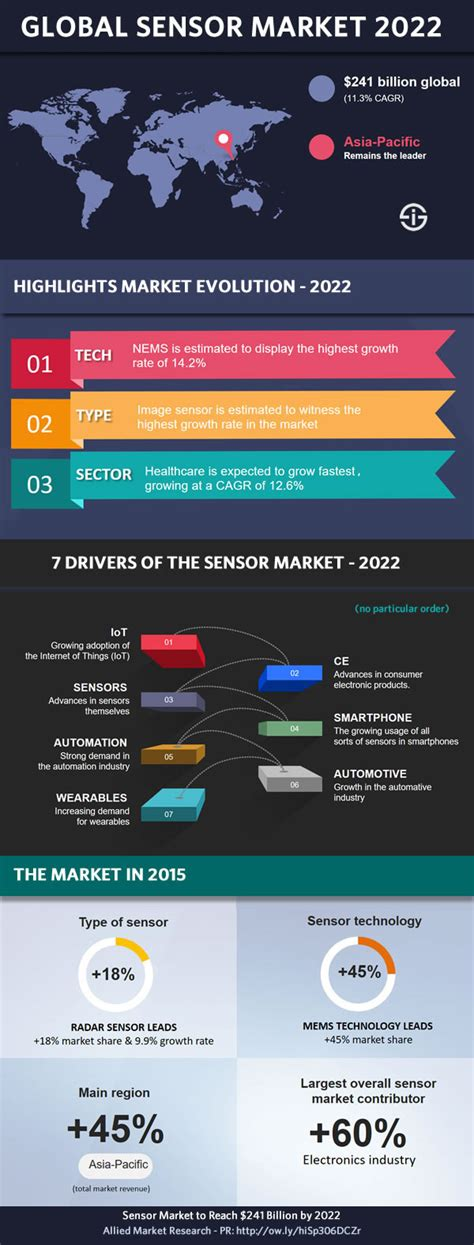 Global sensor market forecast 2022: IoT and wearables as ...