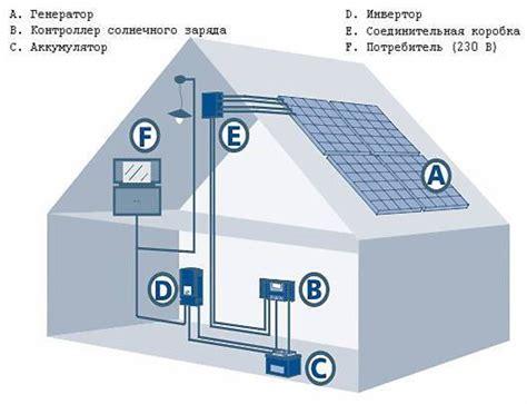 Как рассчитать мощность солнечных батарей?