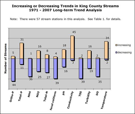 water quality long term trends  streams  rivers