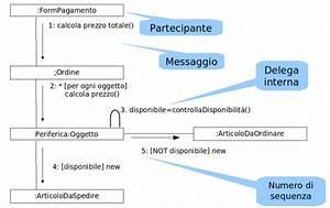 Communication Diagram