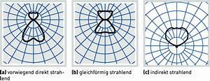 Candela Lumen Tabelle : lichtst rkeverteilungskurven ~ Markanthonyermac.com Haus und Dekorationen