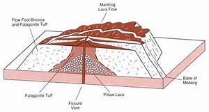 Volcanology And Geothermal Energy  U0026quot D0e12419 U0026quot