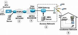Iptv System Structure