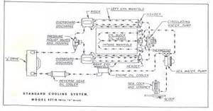 Chris Craft 427 Open And Closed Cooling System Diagrams