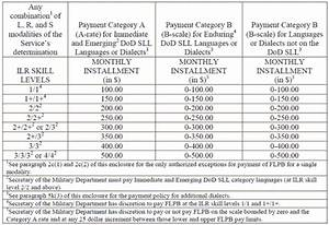Military Foreign Language Proficiency Pay