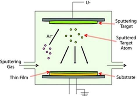 Physical Vapor Deposition (PVD) - Vapor Deposition ...
