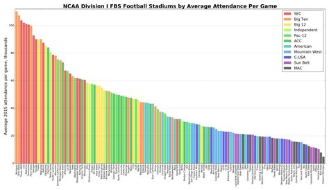 texas  led sec  game attendance guess
