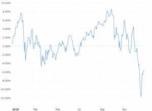 Dow Jones 15 Year Chart Dow Jones Djia 100 Year Historical Chart Macrotrends