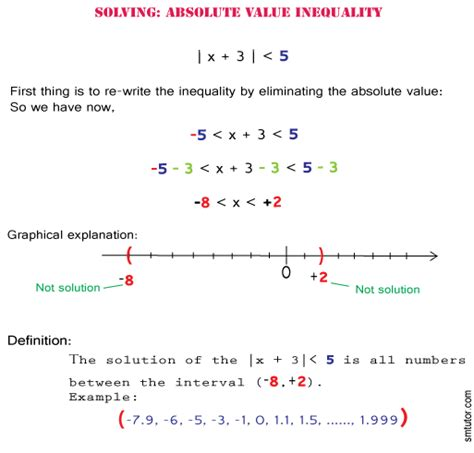 Solve Absolute Value Inequalities  Smtutor Learning
