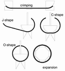 Schematic Representation Of  Crimping  J