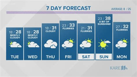 weather monday kare kare11 snow tracey anthony flurries