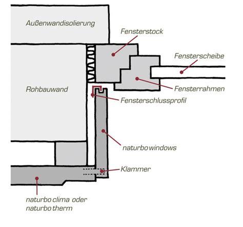 Aufbau Einer Trockenbauwand by Trockenbauwand Aufbau