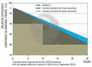 Q Plus Bfr G4 1 270 280 : panou solar fotovoltaic policristalin q cells 280 w rama neagra ~ Frokenaadalensverden.com Haus und Dekorationen