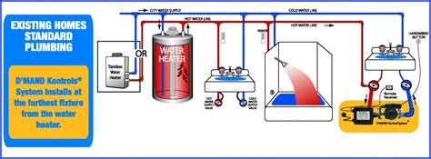 sink on demand recirculation on demand water recirculation systems eco