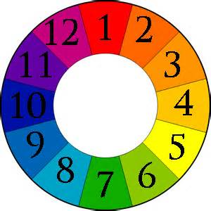 color wheel numbers what s that all about
