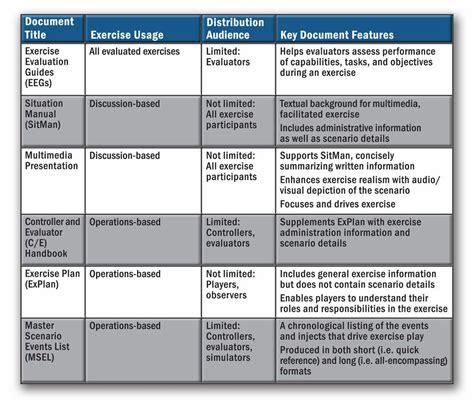 hseep templates exercises exploring emergency management homeland security page 2