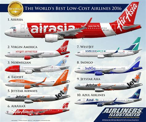World's cheapest airlines list 2020 - IndiGo, Air India ...