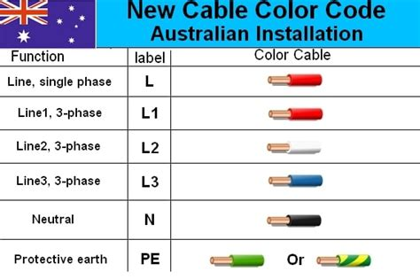 Electrical Wire Color Code New Zealand