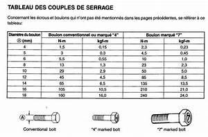 Serrage Au Couple : tableau couple serrage vis tout pour votre voiture ~ Gottalentnigeria.com Avis de Voitures