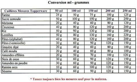 tableau de conversion pour cuisine tableau de mesure gr en ml ou équivalence pour cuisine