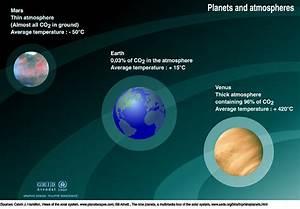 Atmospheres of Mars, Earth and Venus