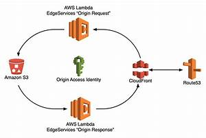 Using Aws Cloudformation To Deploy A Serverless Web