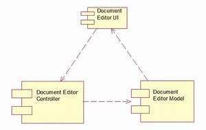 Document Editor Uml Diagrams