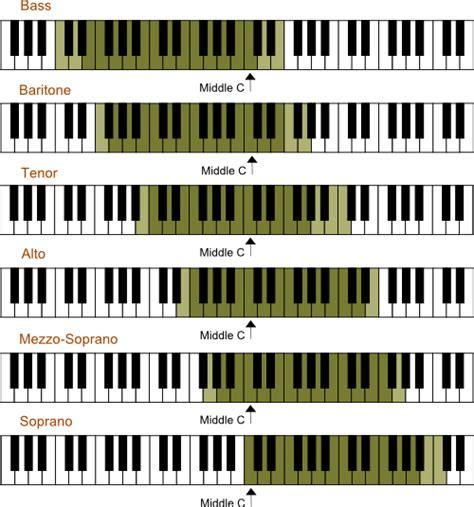 five octave vocal range harvill april 2013