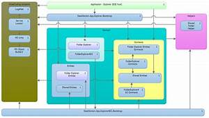 Layer Model Diagram  U2013 A New Way To View And Test Your Application