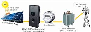 Block Diagram Showing The Components Of Solar Pv Plant