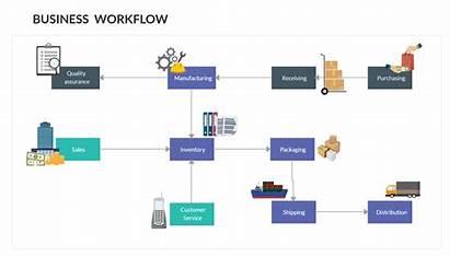 Workflow Process Graphic Flowchart Template Diagram Flow