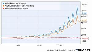Amazon: Low Returns, High Price - Amazon.com, Inc. (NASDAQ ...