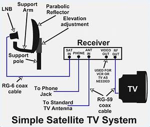 direct tv satellite dish wiring diagram moesappaloosascom With satellite tv wiring
