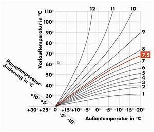 Mittlere Leistung Berechnen : heizkurve berechnen klimaanlage und heizung zu hause ~ Themetempest.com Abrechnung