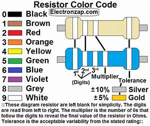 Diagram Explaining How The Color Code Of The Electronics