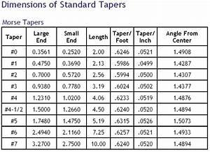 Morse Taper Dimensions - International Association of