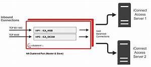 Load Balancing Ibm Watson Health Imaging Solutions