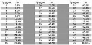 сколько процентов от зарплаты забирают судебные приставы минимум