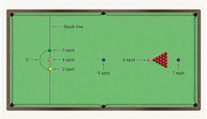 Table Layouts  Snooker  U2013 Billiards  Snooker  Pool And Darts  U2013 Te Ara Encyclopedia Of New Zealand