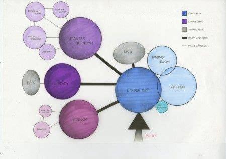 bubble adjacency diagram  university konsept