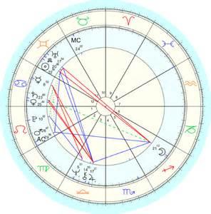 Donald Trump Birthchart Astrology