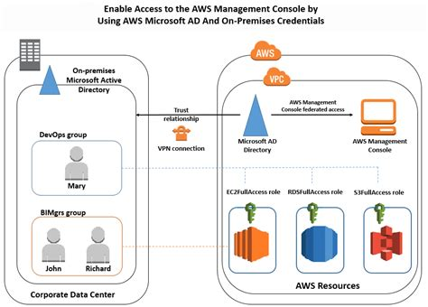 aws console login how to access the aws management console using aws