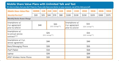 at t smartphone plans don t fall for it free phones cost 360 and 199