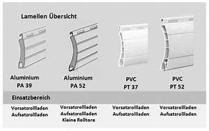 Rolladen Lamellen Maße : aufsatzrollladen made in germany ~ A.2002-acura-tl-radio.info Haus und Dekorationen