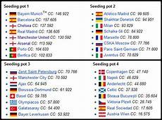 Live Undian Peringkat Kumpulan UEFA Champions League