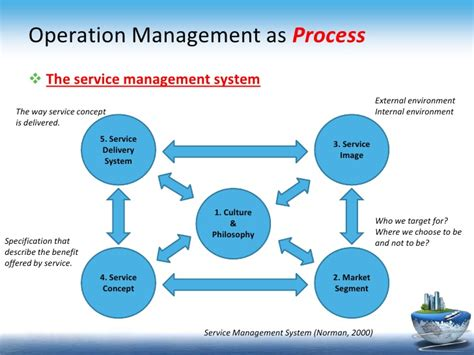 cuisine concept 2000 introduction to operation management