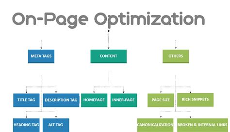 Web Page Optimization by 3 On Page Seo Strategies To Increase Search Traffic To