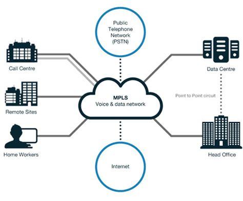 mpls network callcms