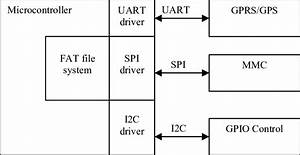 The Block Diagram Of Our Gps Tracking Device
